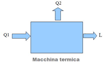 04-termodinamica-macchina-termica