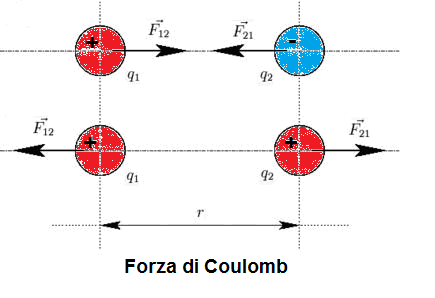 04-Forza-Coulomb