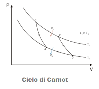 06-termodinamica-ciclo-carnot