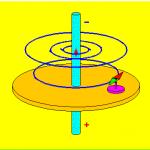 Campo-magnetico-filo-150x150