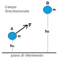 energia-potenziale-gravitazionale
