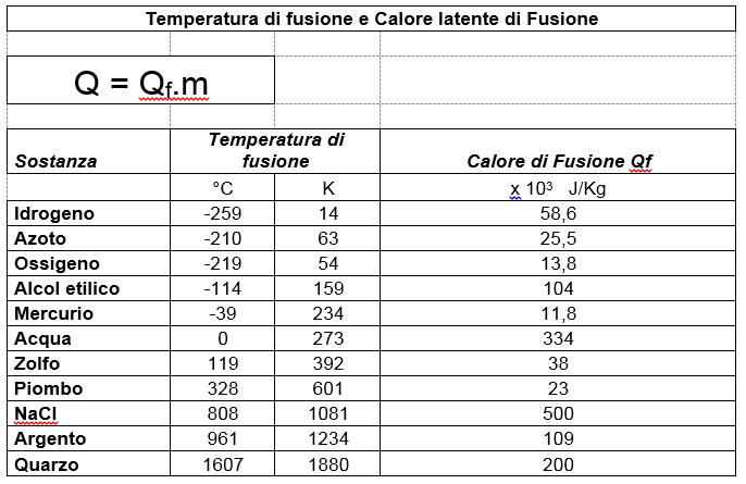 Il Diagramma di Riscaldamento dell'Acqua. - Scienza FISICA