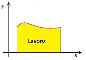 lavoro-forza-variabile