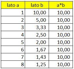 inversamente-proporzionali-tabella